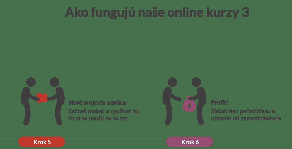 Ako fungujú Online Kurzy 3