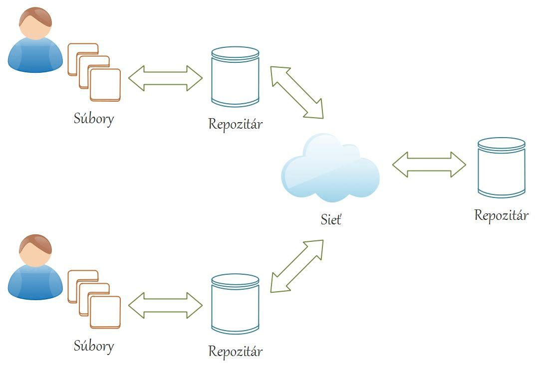 Git distribuovaný verzionovací systém