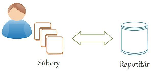 Kurz Git lokálny verzionovací systém