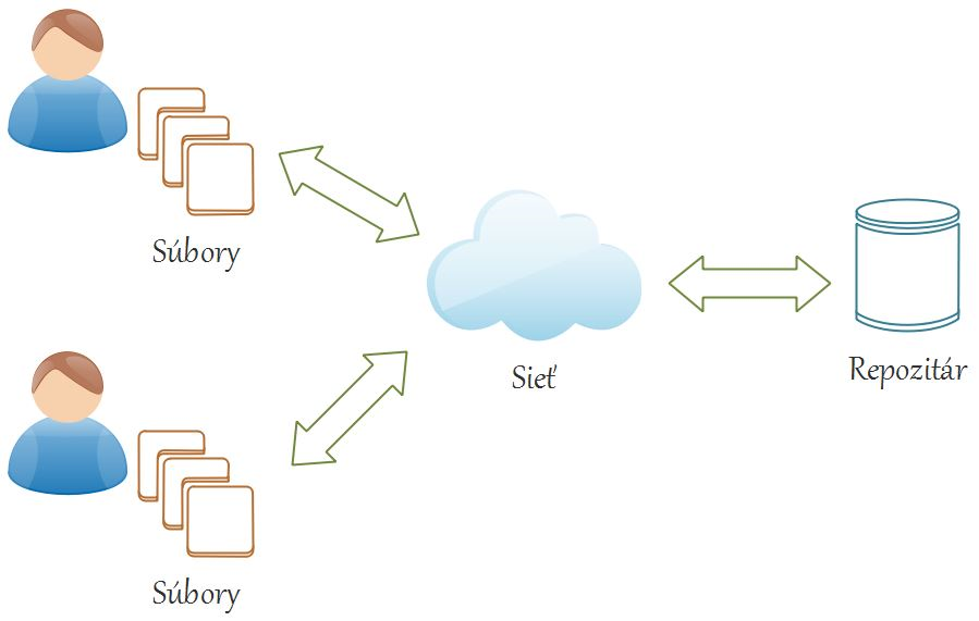 Git vzdialený verzionovací systém