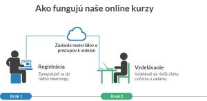 Ako fungujú Online Kurzy