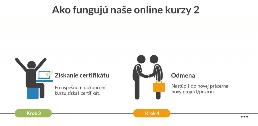 Ako fungujú Online Kurzy 2