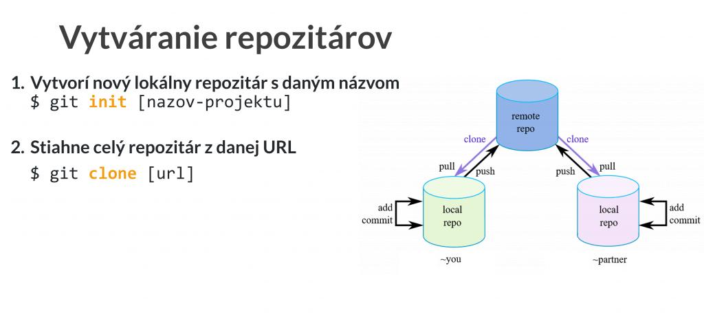 Git init vytváranie repozitárov