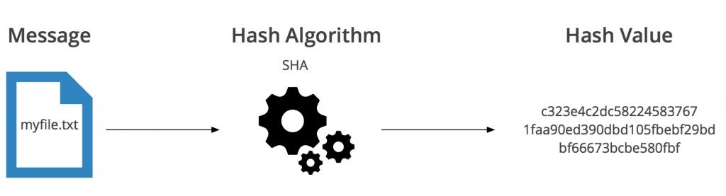 SHA hash algoritmus