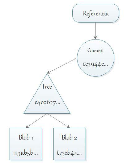 Git BLOB tree commit ref