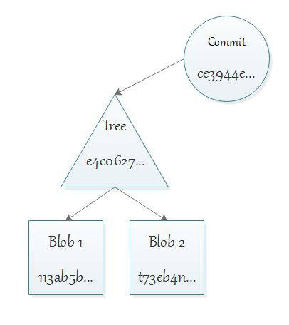 Git BLOB tree commit
