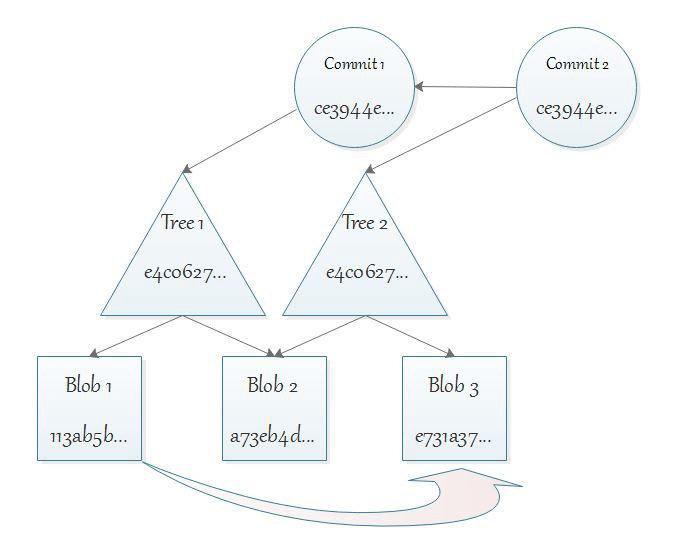 Git BLOB tree commit 2
