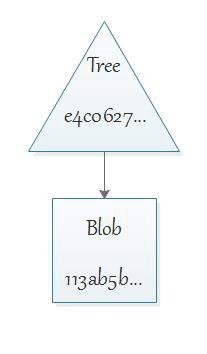 Git BLOB tree