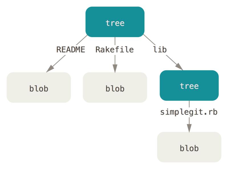 Git data model BLOB