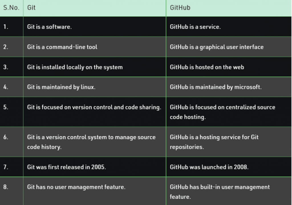 Git Github rozdiely